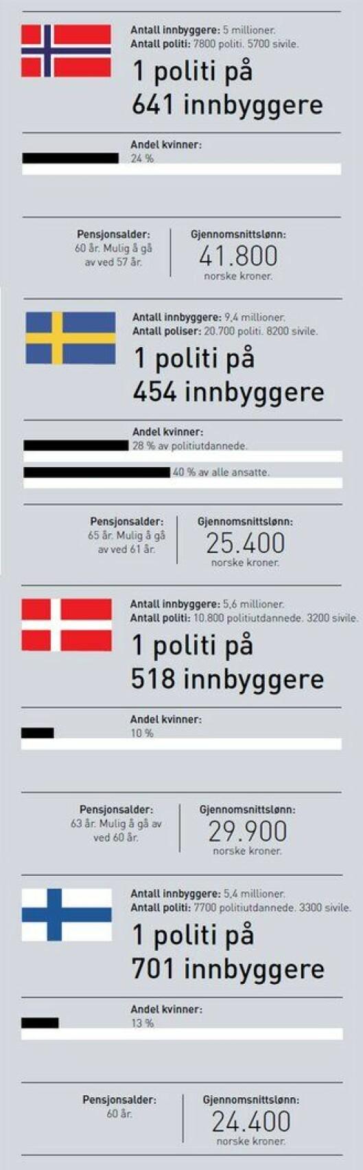 Sammenligning av politiet i Norden.