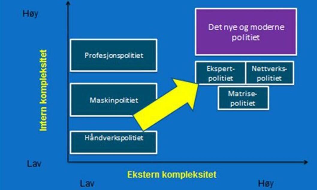 Økt kompleksitet: I profesjonaliseringen av norsk politiledelse må man ta innover seg den økte kompleksiteten i kriminalitet, teknologi og samfunn (eksternt) og den økende spesialiseringen og kompleksitet internt i politiet. Det moderne politiet må også beherske nye roller.
