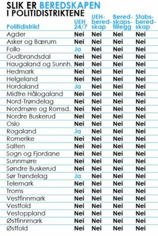 UEH-beredskap liste