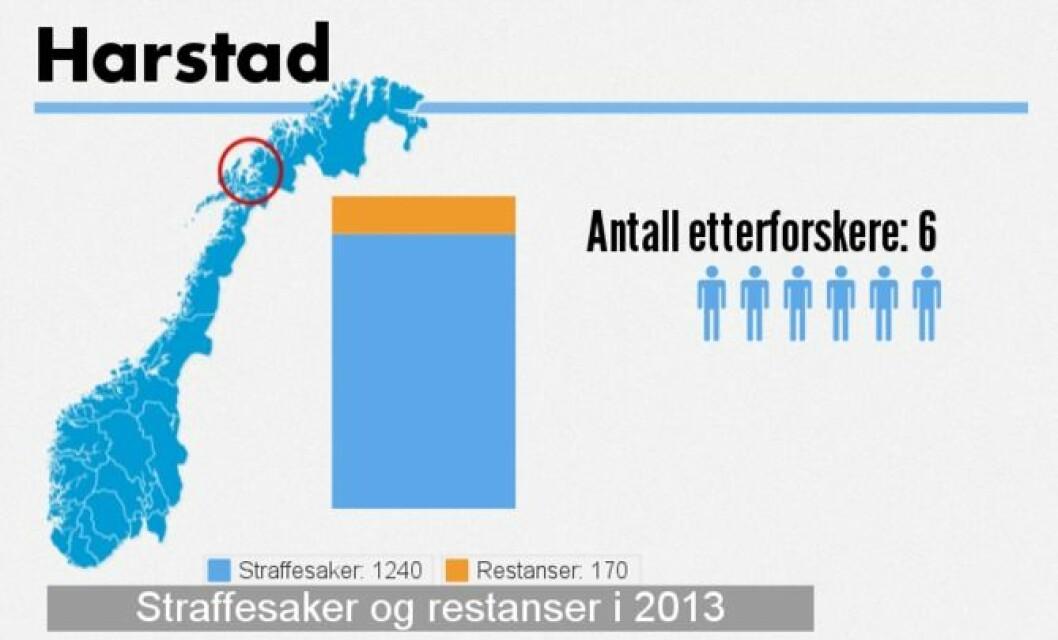 harstad_grafikk.png