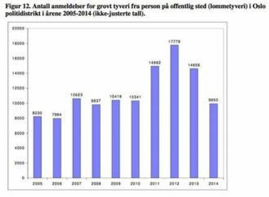 Lommetyverier statistikk Oslo.jpg