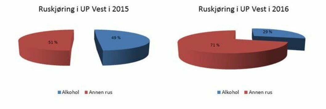 Grafikken viser fordelingen av personer UP tok i alkoholrus og annen rus i 2015 og 2016. Fordelingen fra 2015 inkluderer også perioden etter at drugtesteren ble tatt i bruk.