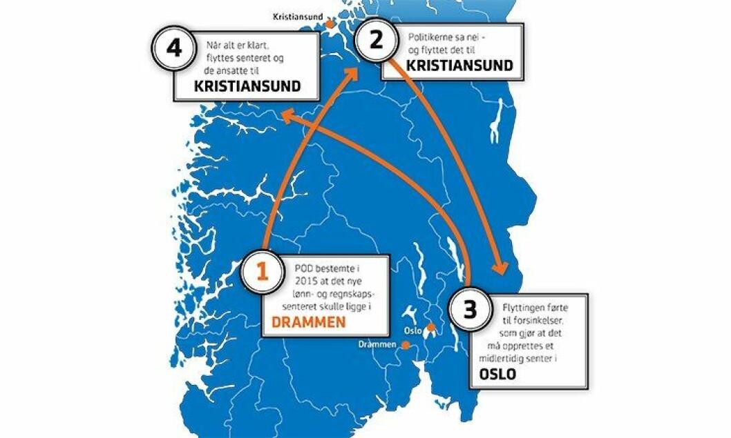 Endringen fra Drammen til Kristiansund forsinket og kompliserte prosessen med opprettelse av et felles lønn- og regnskapssenter.