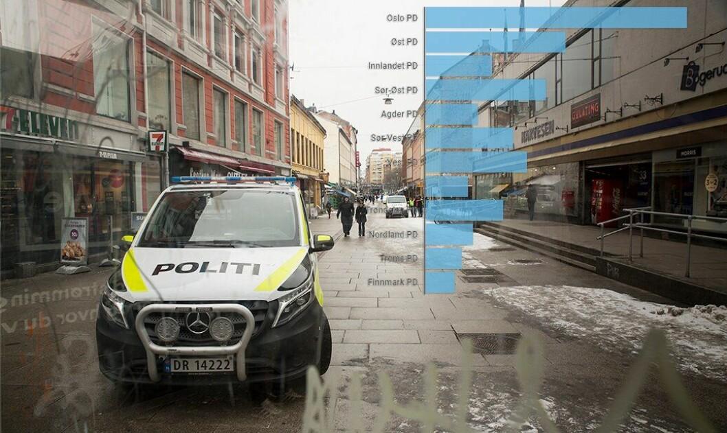 Oslo politidistrikt har det desidert største budsjettet av alle politidistriktene. I denne saken finner du et estimat over hvor mye politidistriktene kan komme til å få utbetalt i 2020.