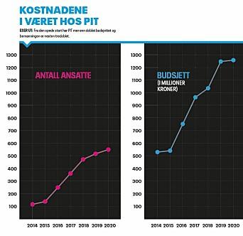 ESER UT: Fra den spede start har PIT mer enn doblet budsjettet og bemanningen er nesten tredoblet.