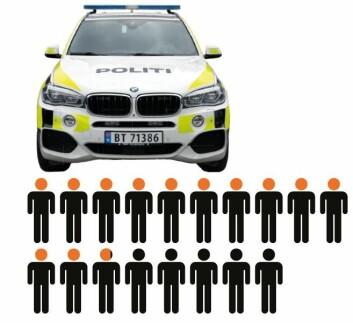 PFs analytiker mener 12,8 politiårsverk er nok for å drifte en politibil i et døgn. Justisdepartementet mener imidlertid at behovet er 18 politiårsverk.