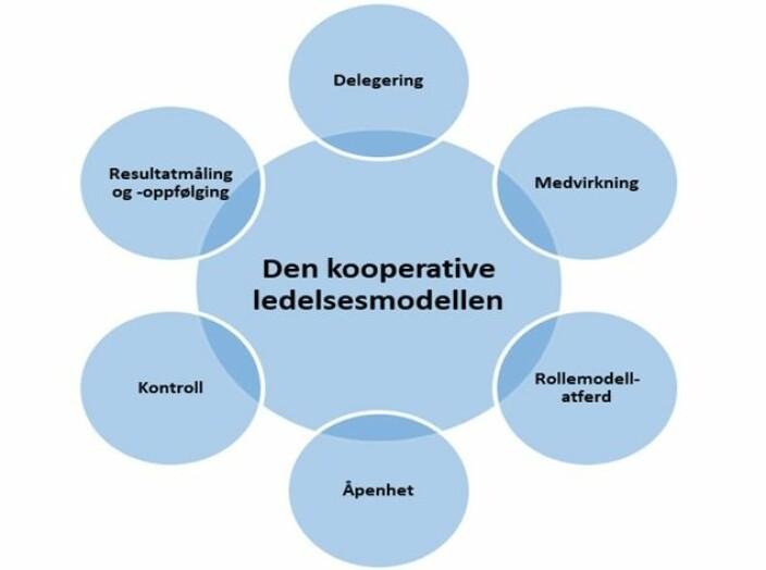 Modell for ledelse i tysk politi.