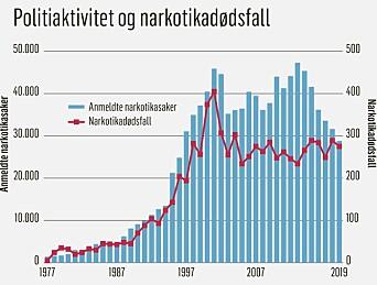 Denne grafikken er laget av Klassekampen i forbindelse med at Åsmund Birkelands kronikk først ble publisert der, og republisert med tillatelse.